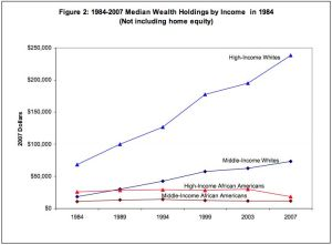 Racial Wealth Gap by Income