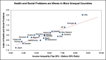 Health and Social Problems are Worse in More Economically Unequal Countries