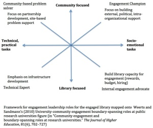 EngagementLeadershipRolesForTheEngagedLibrary