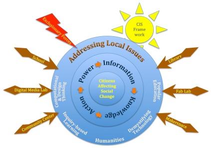 Digital Innovation Leadership Framework