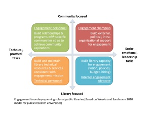 PublicLibraryEngagementBoundarySpanningRoles-Diagram